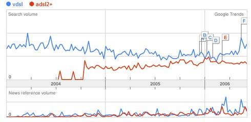 VDSL vs. ADSL2+