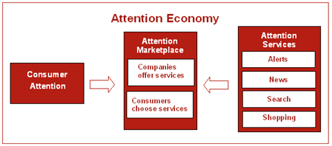 Attention Economy Concept